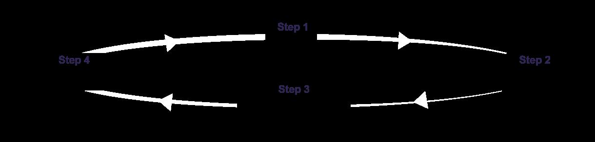Scheme of actions